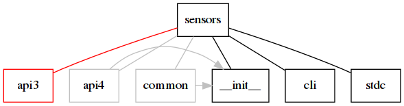 "digraph changes { node [shape=box]; edge [dir=none];  ""sensors""; subgraph {     rank=same;      ""__init__"";     ""api3"" [color=red];     ""api4"" [color=gray];     ""common"" [color=gray];     ""cli"";     ""stdc""; }  ""sensors"" -> ""__init__""; ""sensors"" -> ""api3"" [color=red]; ""sensors"" -> ""api4"" [color=gray]; ""sensors"" -> ""common"" [color=gray]; ""sensors"" -> ""cli""; ""sensors"" -> ""stdc"";  ""api4"" -> ""__init__"" [color=gray, dir=forward]; ""common"" -> ""__init__"" [color=gray, dir=forward]; }"